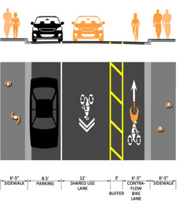 Graphic of Contraflow Bike Lane